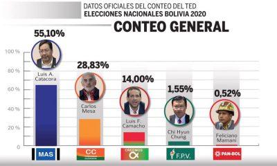 Cómputo oficial de las elecciones de Bolivia