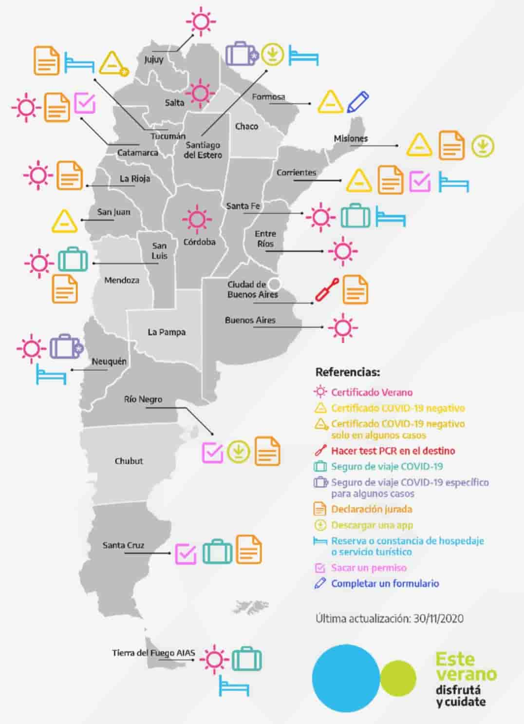 Web Verano Argentina
